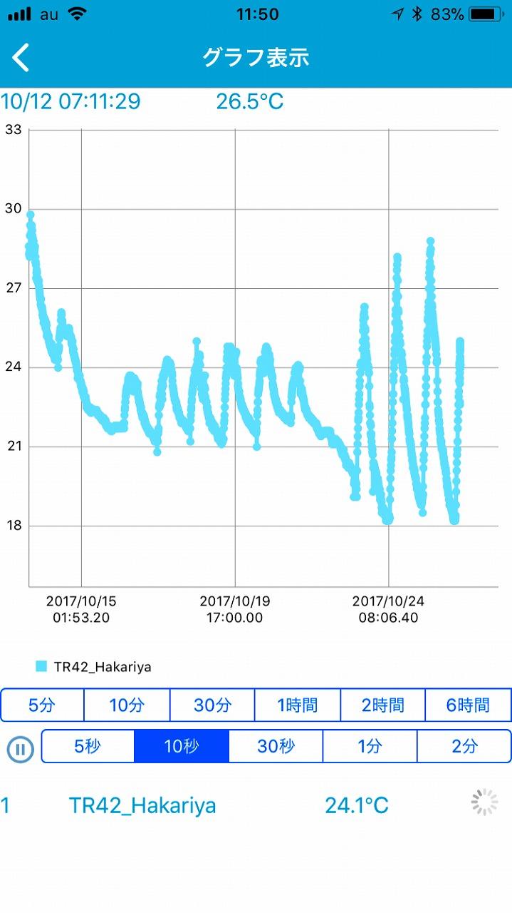 TR42グラフ