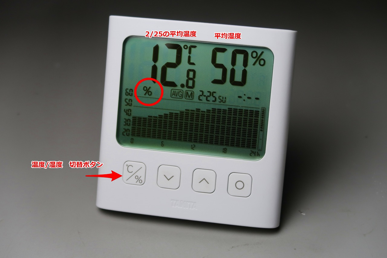 TT-581 グラフ付きデジタル温湿度計 日曜日の湿度変化 お昼頃から雨だったのだ。