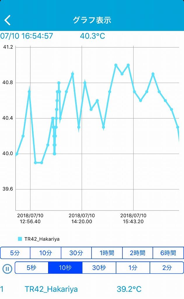はかりや2階の屋根裏の温度をTR42 Bluetooth対応 温度データロガーで記録したのだ。アップ編