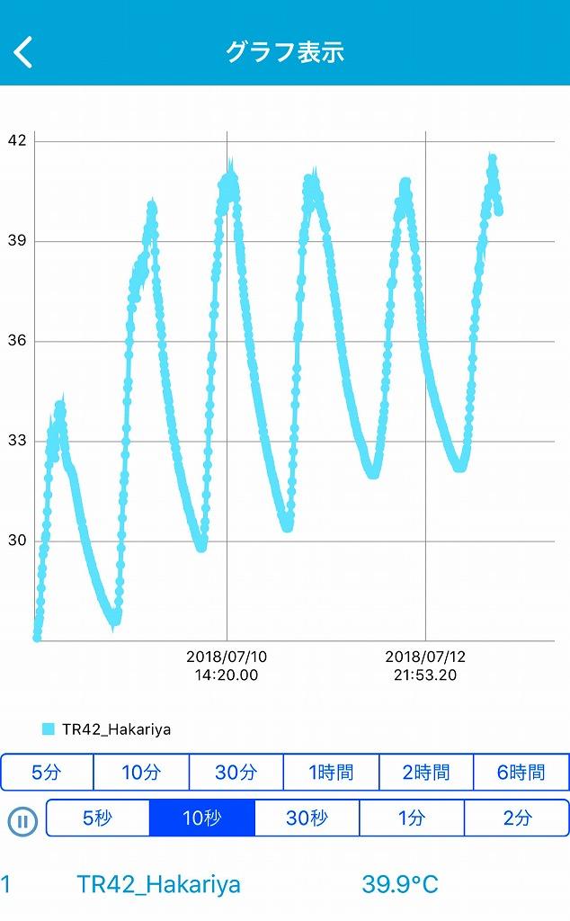 はかりや2階屋根裏の温度変化2018.7