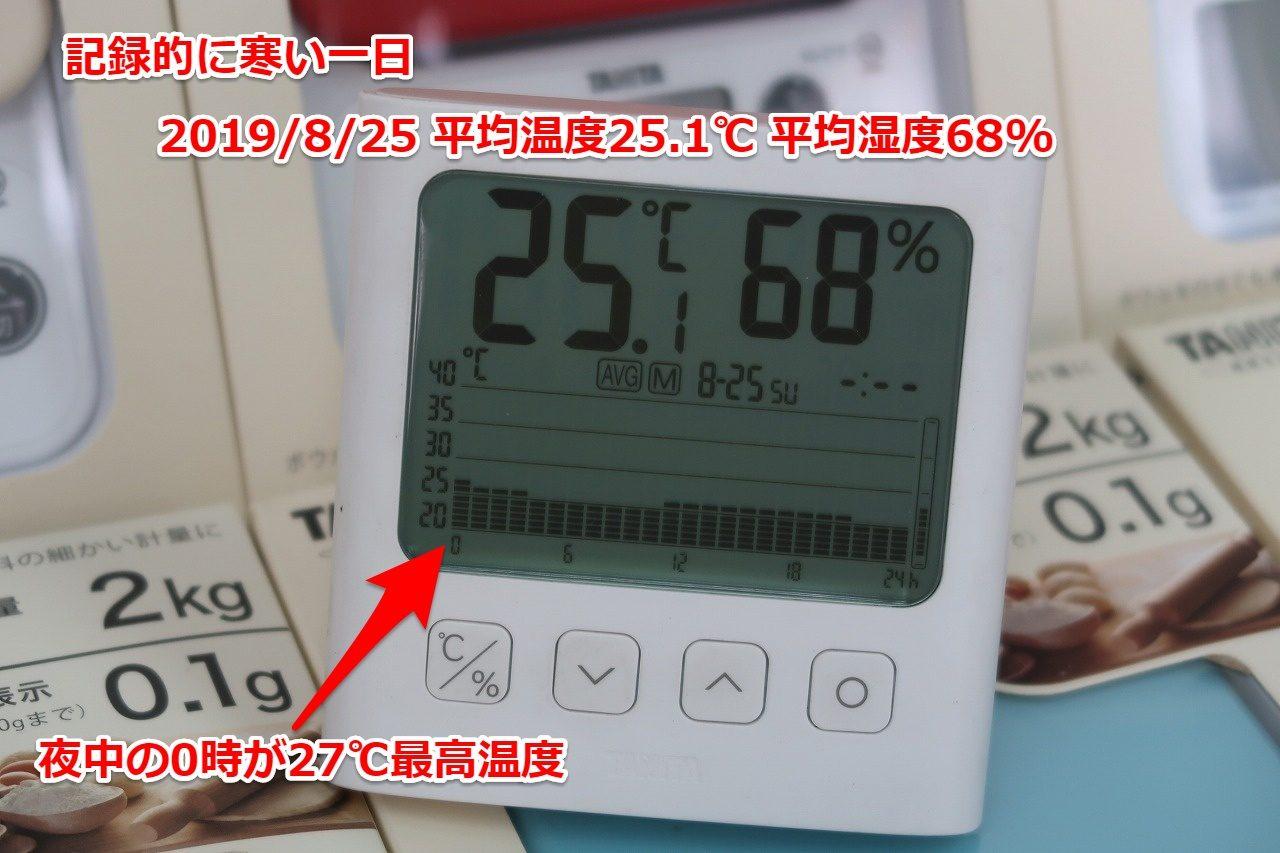 2019.8.25温度のグラフです。 TT-581 グラフ付きデジタル温湿度計タニタ