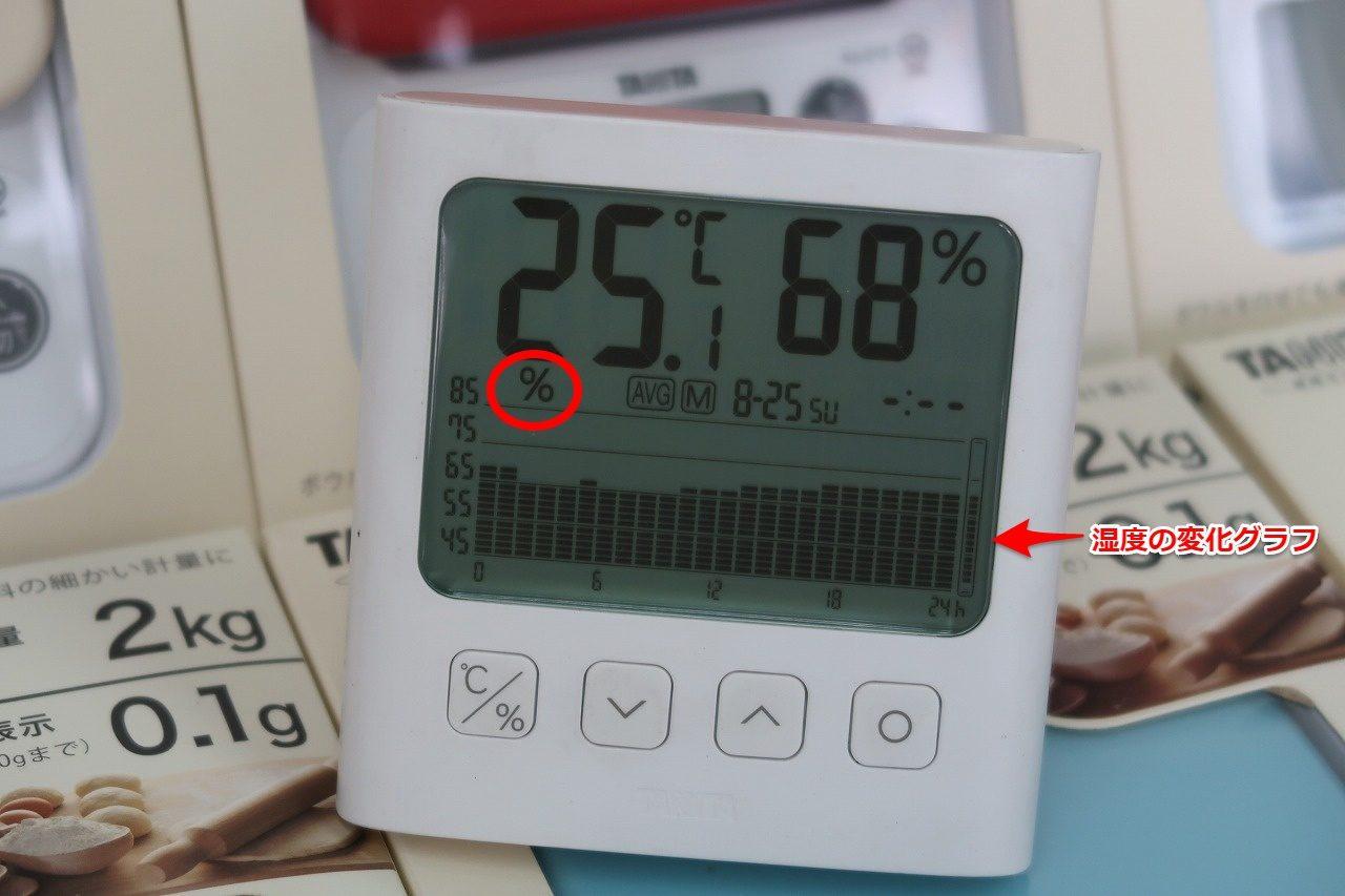 2019.8.25湿度のグラフです。 TT-581 グラフ付きデジタル温湿度計タニタ