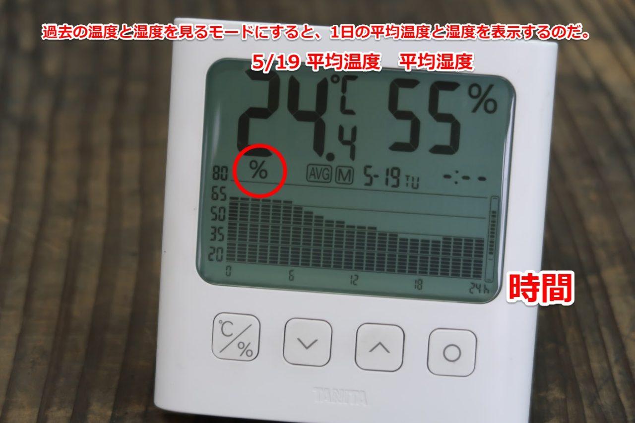 TT-581グラフ付きデジタル温湿度計 はかりや